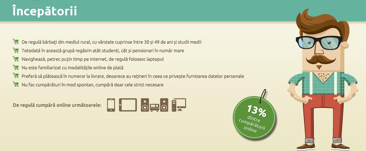 Profil de cumparator online-Incepatorii