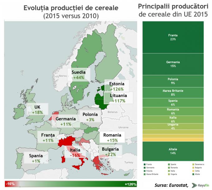 EVOLUTIE&TOP-ue-cereale