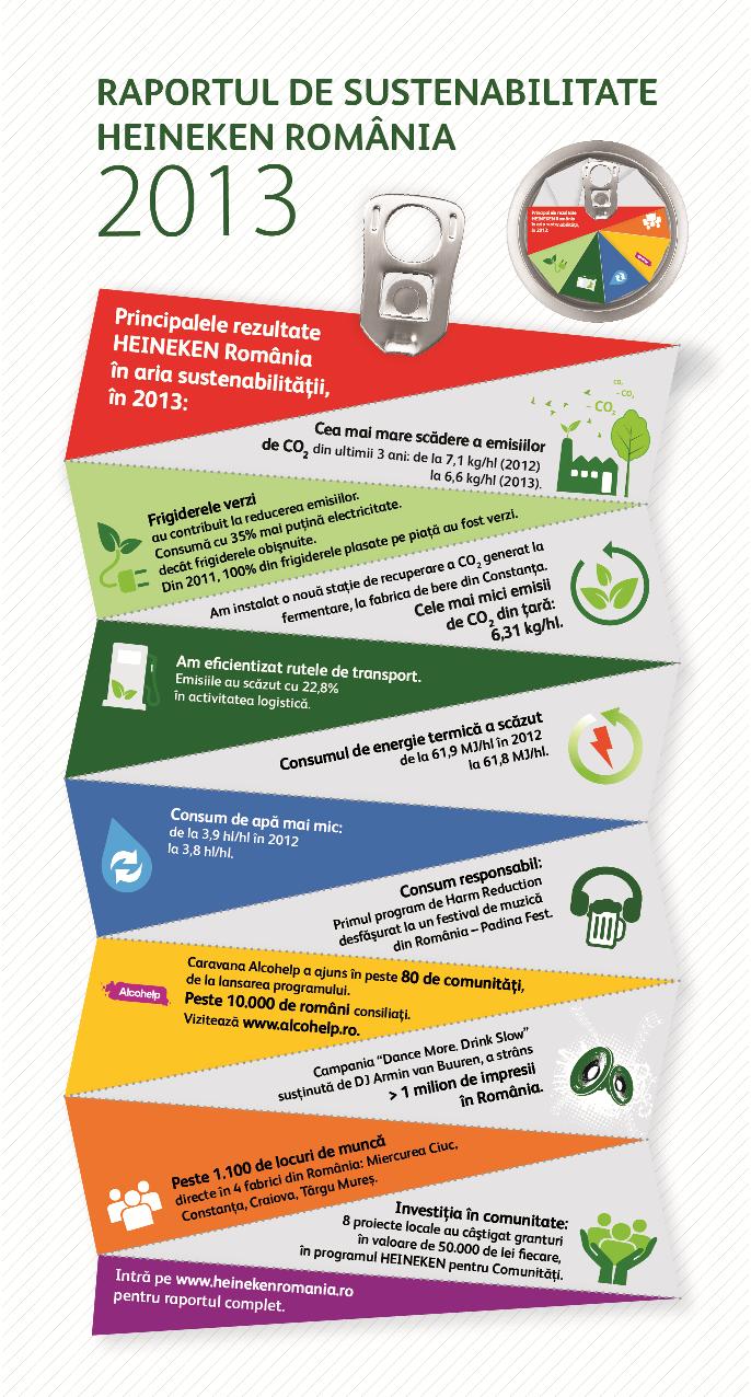 Infografic Sustenabilitate HEINEKEN