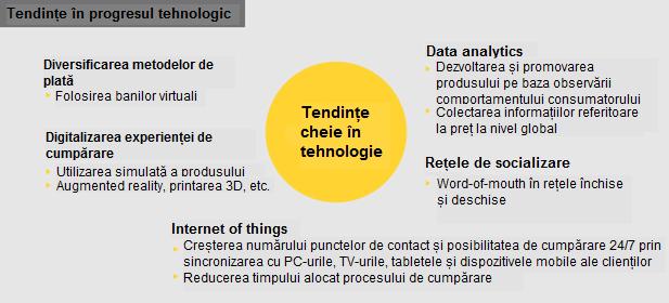 Picture Tendinte in progresul tehnologic 1 Piața globală de e commerce va avea o rată anuală de creștere de 17% până în 2018