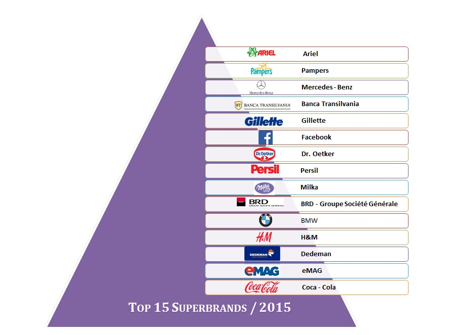 Top 15 Superbrands - 2015