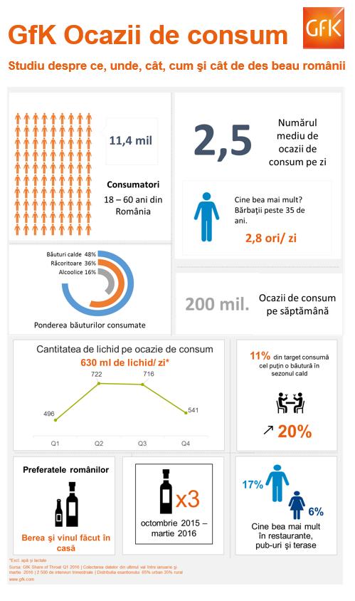infografic studiu GfK ocazii de consum bauturi, iunie 2016-1