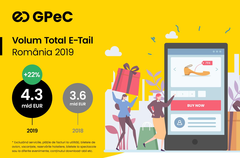 Raportul GPeC E-Commerce România 2019