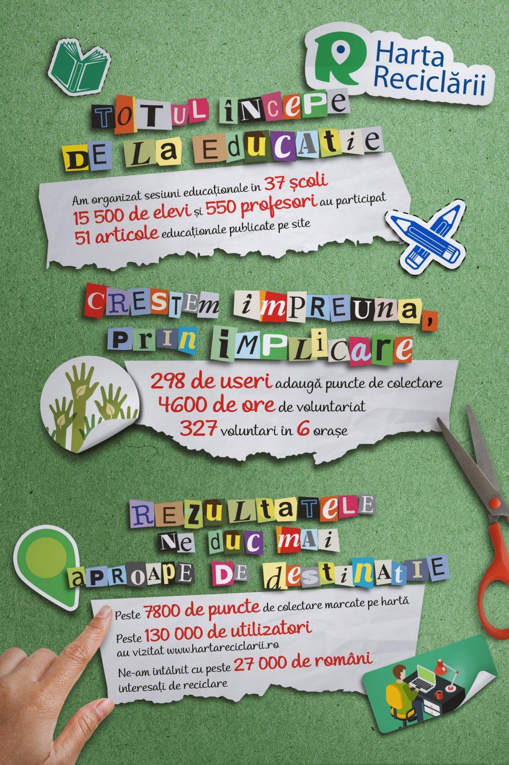 Harta Reciclarii