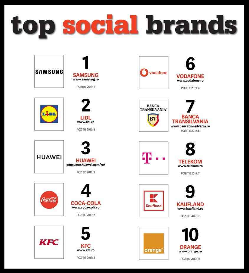 Top Social Brands 2020
