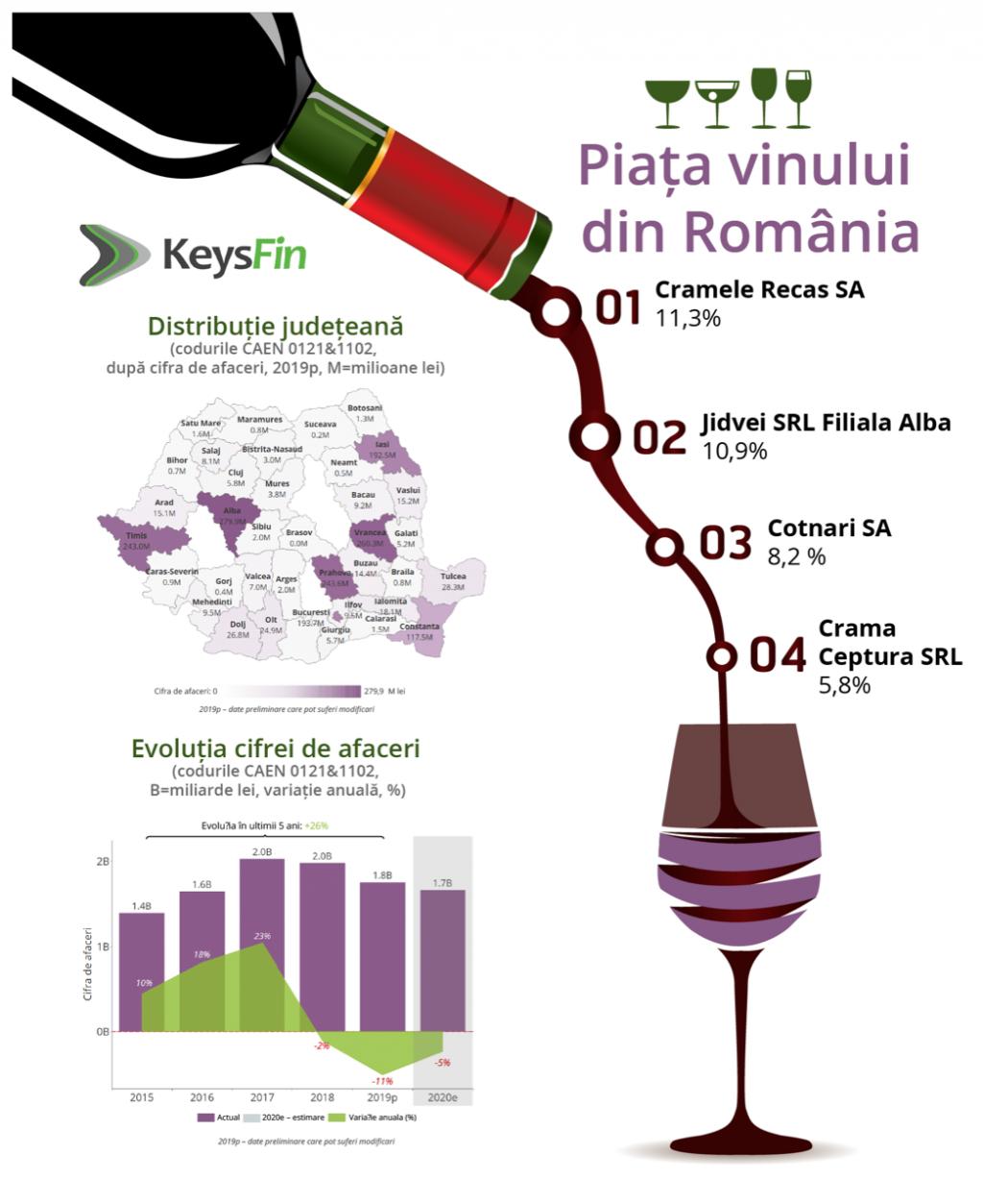 piața de vin