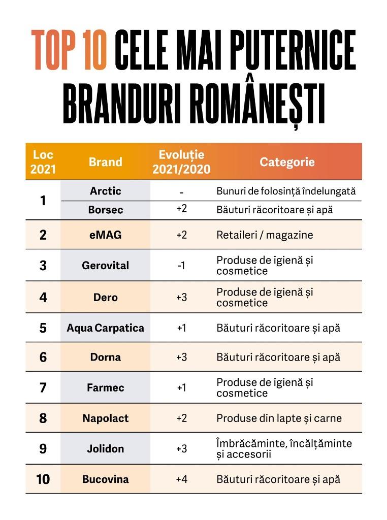 BrandRo
